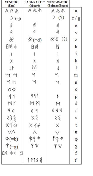 Tavola con alfabeto retico