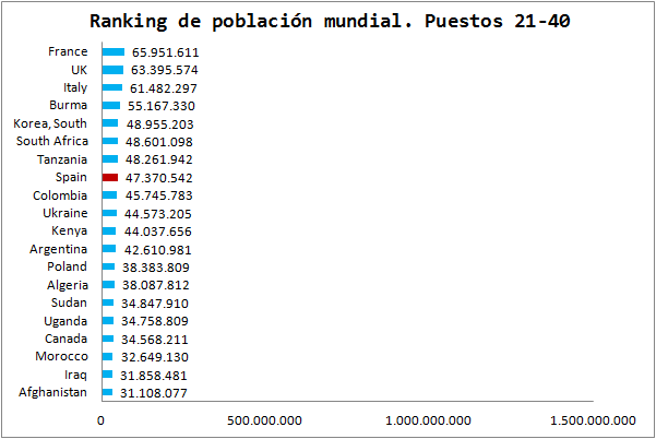 https://i2.wp.com/www.elcaptor.com/wp-content/uploads/2013/08/Ranking-Poblacion-Mundial-2.png