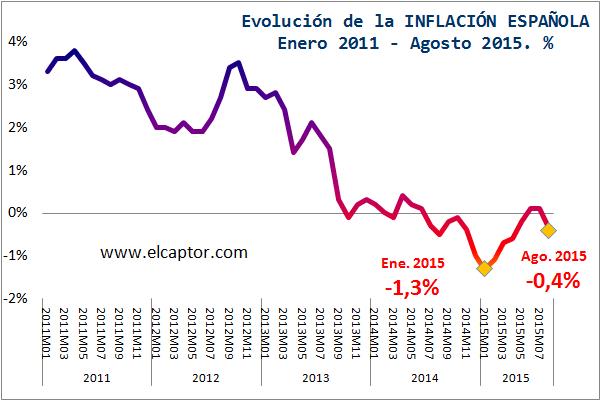 Así se ha convertido en España la inflación en deflación, por más que traten de ocultarlo