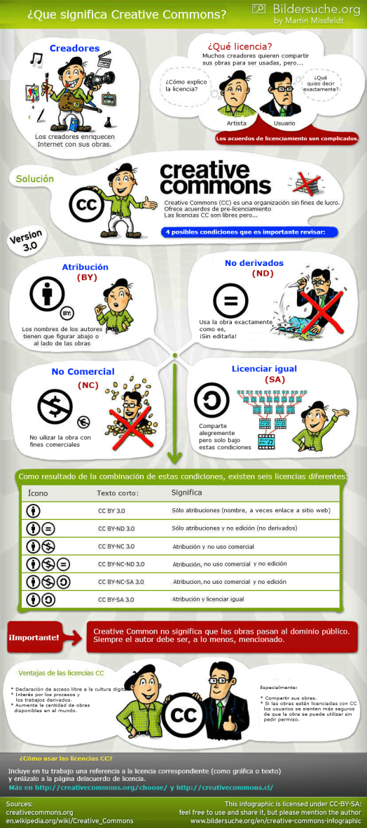 infografia_creative_commons