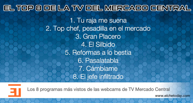 Los 8 programas más vistos de las webcams del Mercado Central