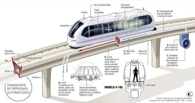 En Rionegro tendrían tren ligero elevado antes de finalizar el 2019