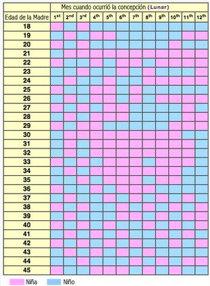 tabla_prediccion_sexo_bebe-calendario-chino