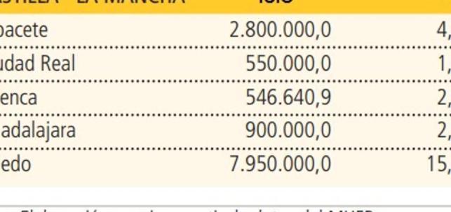 Cuadro de ingresos estimados del ICIO en las capitales de la región