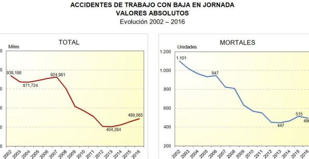 Evolución de los accidentes laborales con baja y las muertes durante la jornada, hasta 2016 (último año con los datos cerrados).