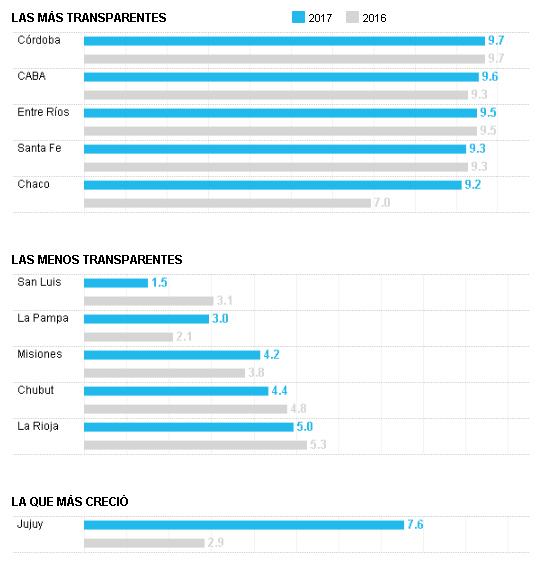 Chaco en el quinteto de mejor transparencia con las cuentas públicas provinciales