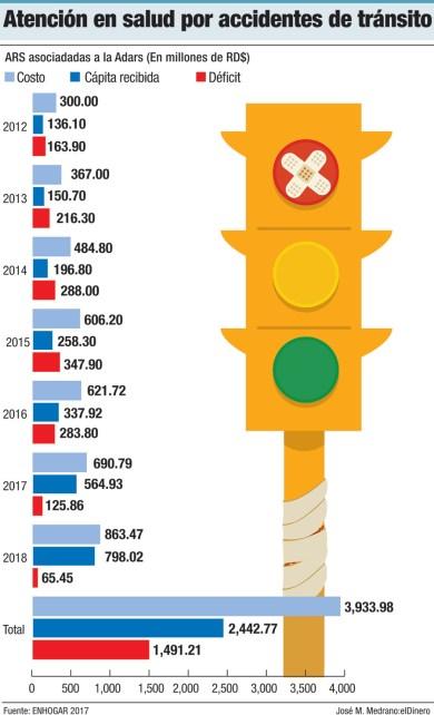 atencion en salud por accidentes de transito