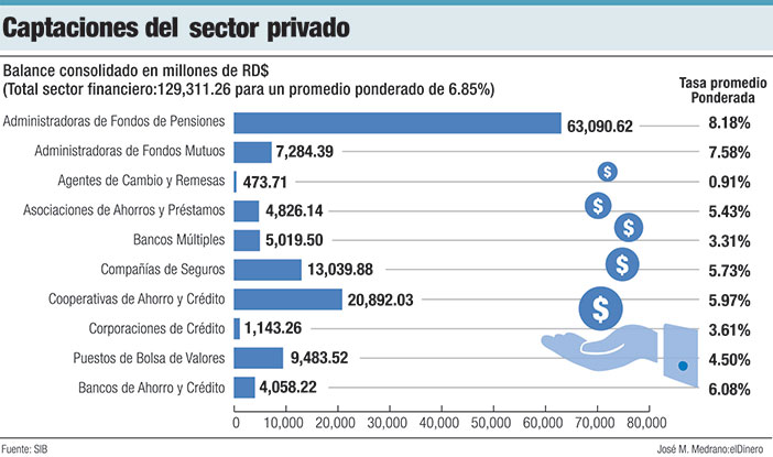 captaciones de publico privado en el sector financiero
