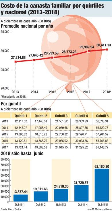 costo de la canasta familiar por quintiles y nacional 2013 2018