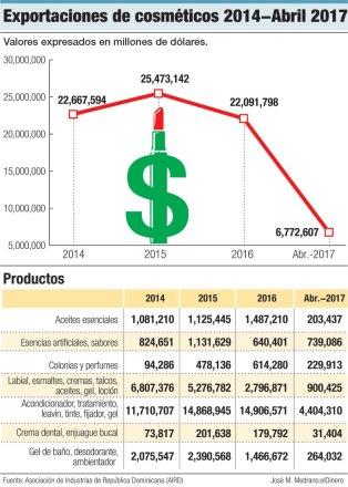 exportaciones de cosmeticos 2014 2017
