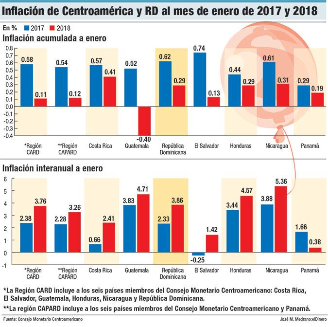 inflacion de centroamerica y rd