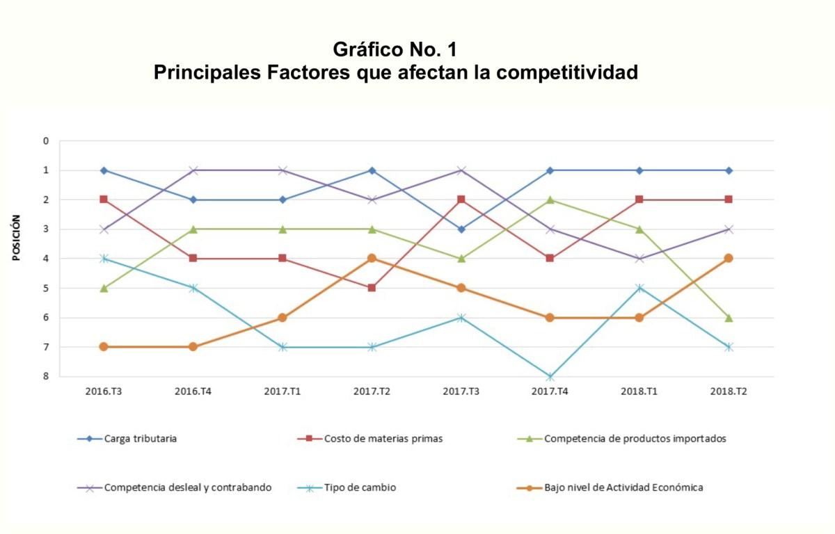 ranking factores afectan competitividad 1
