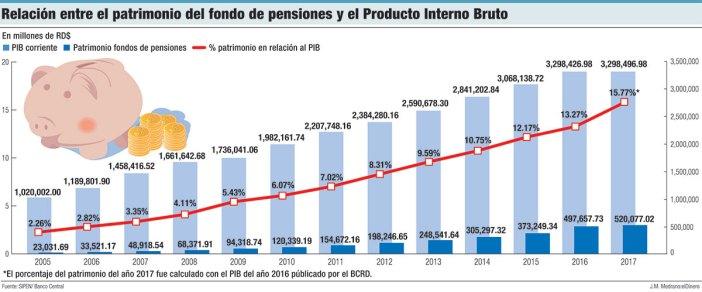 relacion entre e patrimonio del fondo de pensiones
