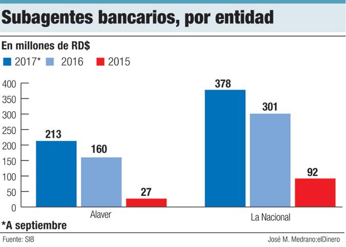 subagentes bancarios aayp