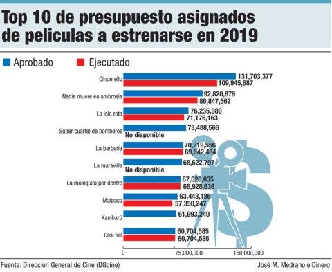 top 10 peliculas presupuesto 2019
