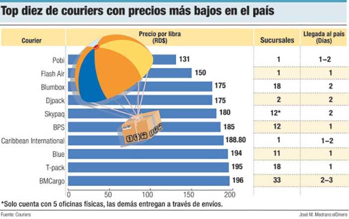 top diez de courier con precios mas bajos del pais