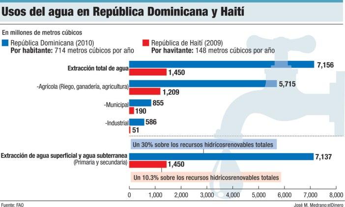usos del agua en republica dominicana