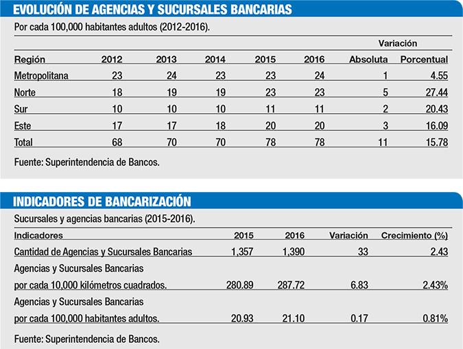 bancarizacion sucursales bancarias