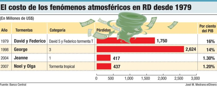 costo fenomenos atmosfericos republica dominicana