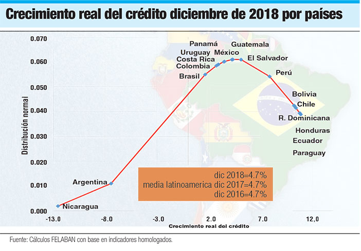 crecimiento real del credito america latina