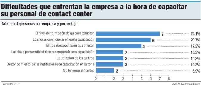 dificultades contact center