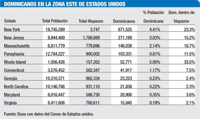dominicanos este de estados unidos