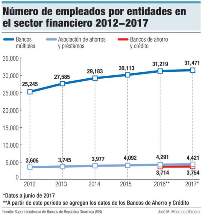 empleados sistema financiero dominicano