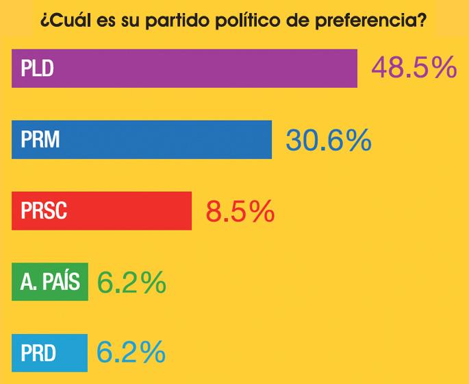 encuesta-partido-politico-preferencia