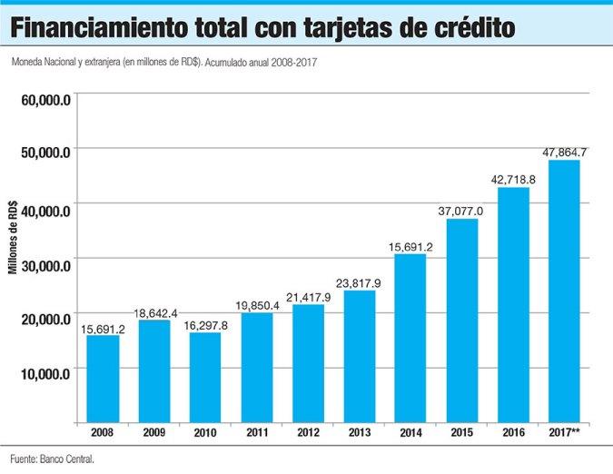 financiamiento total tarjeta de credito