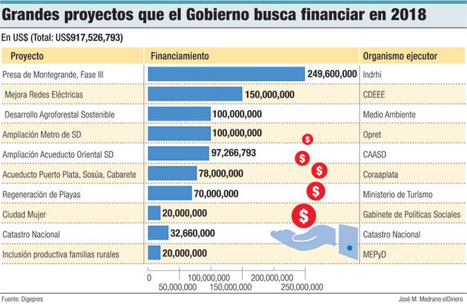 grandes proyectos gobierno dominicano