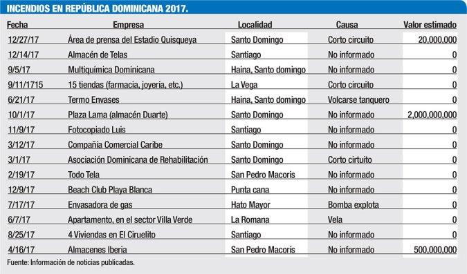incendios en republica dominicana 2017