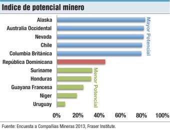 indice de potencial minero