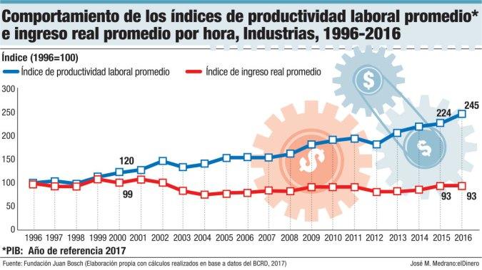indice productividad laboral