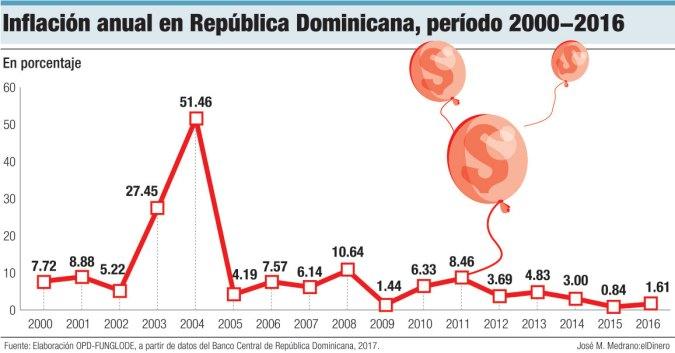 inflacion anual republica dominicana