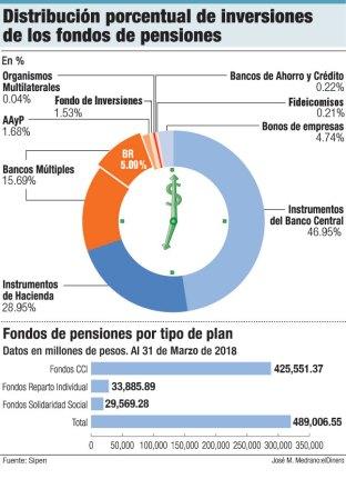 inversion fondos de pensiones