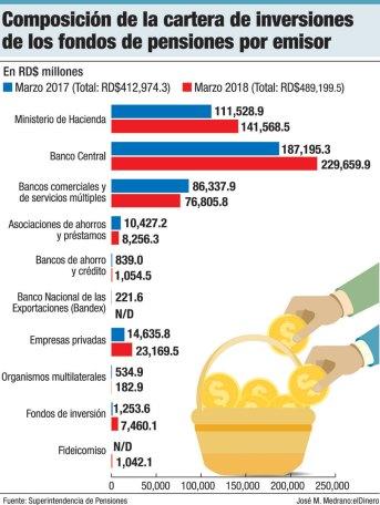inversiones fondo de pensiones
