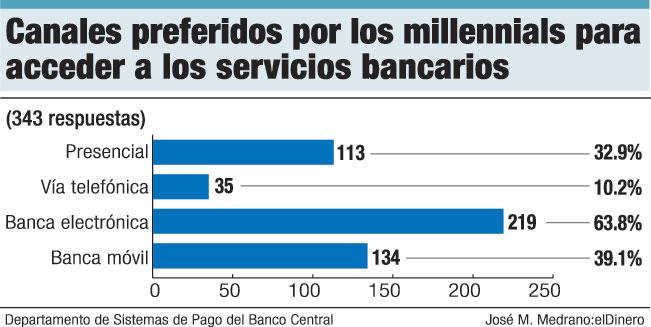 Millennials dominan en el sistema de pagos de República