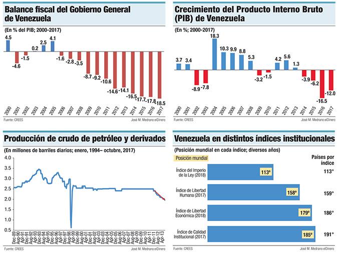 modelo economico de venezuela