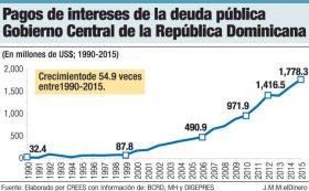 pagos intereses deuda publica