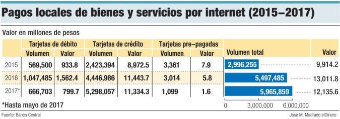 pagos locales servicios internet