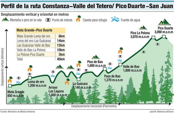 perfil ruta pico duarte