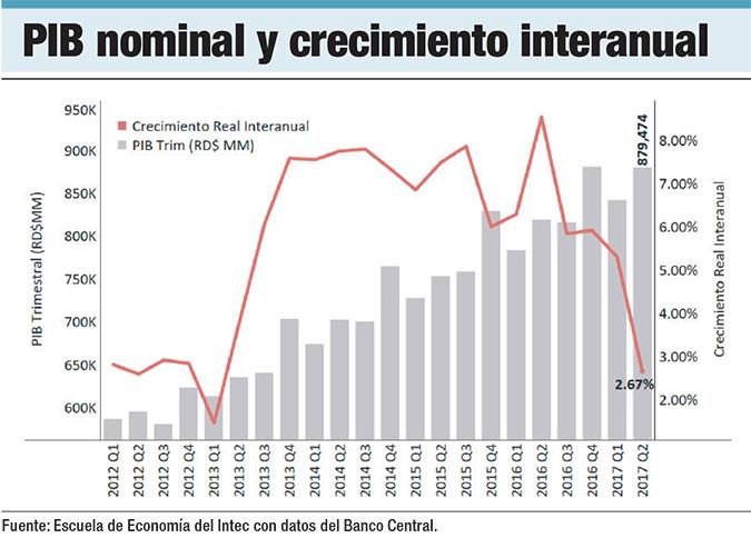 pib nominal rd