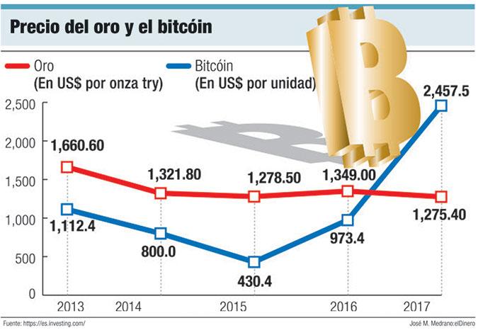 precio oro bitcoin