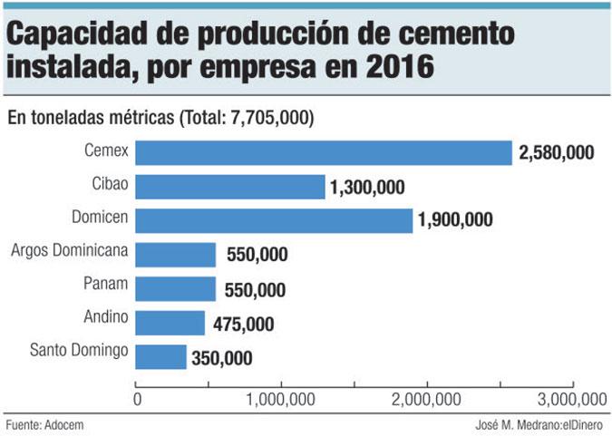produccion de cemento 2017