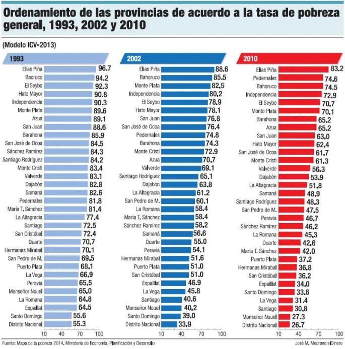 provincias-pobreza