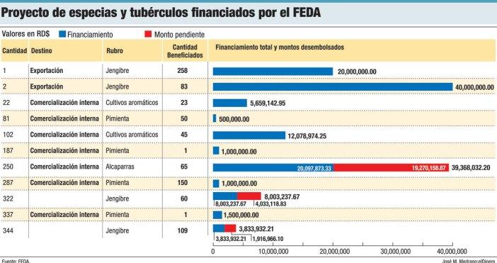 proyectos especias tuberculos feda