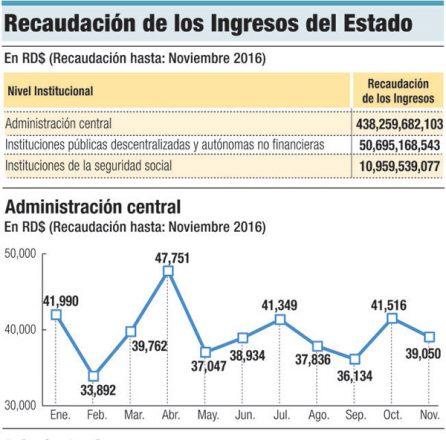 recaudacion ingresos gobierno dominicano