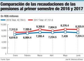 recaudaciones pensiones
