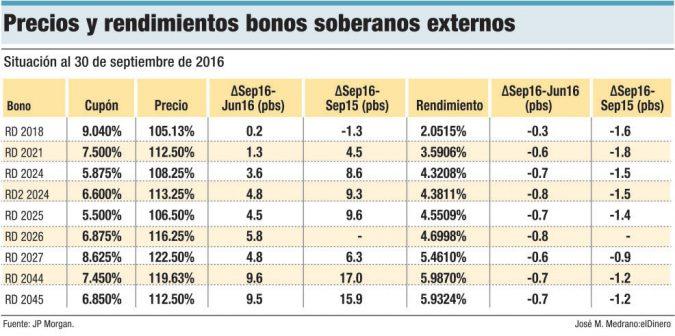 rendimientos bonos soberanos