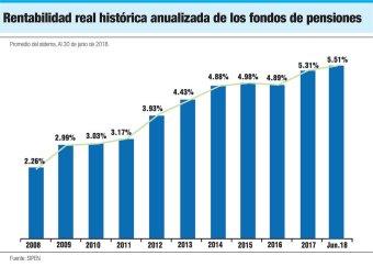 rentabilidad real historica fondos de pensiones